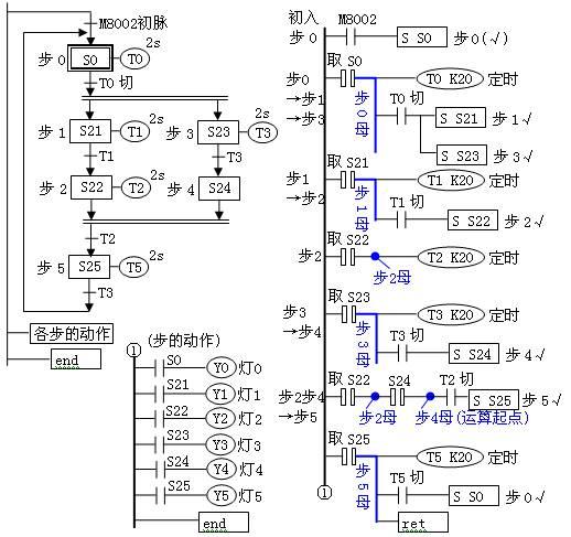 plc式并(行)系列彩灯电路——stl切动分离方案