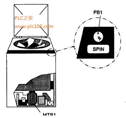plc时序操作控制程序设计举例——洗衣机的梯形图