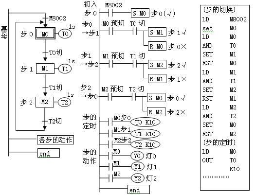 六盘水西门子S7-300网络电缆代理商 PLC现场硬件模块的组态和软件调试 对于各种PLC的现场硬件组态和软件调试,通常有经验的工程师应该先花一些时间对自己的现场工作进行一个简单的规划,通常应当采取如下的步骤: (1) 系统的规划 首先,必须深入了解系统所需求的功能,并调查可能的控制方法,同时与用户或设计院共同探讨最佳之操作程序,根据所归纳之结论来拟定系统规划,决定所采行的PLC系统架构、所需之I/O点数与I/O模块型式。 (2) I/O模块选择与地址设定 当I/O模块选妥后,依据所规划之I/O点使用情