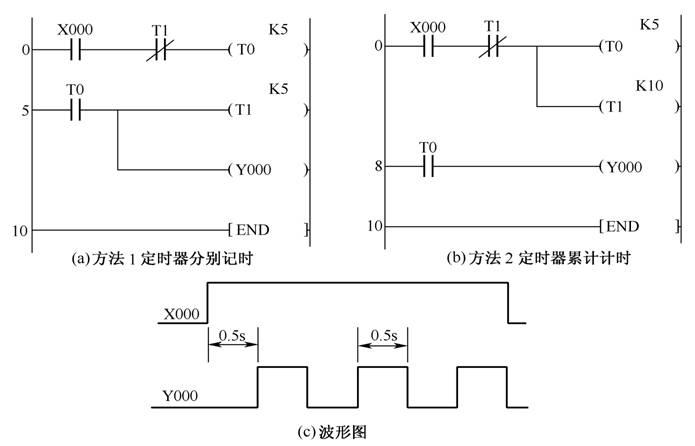 用plc定时器编梯形图程序生成振荡电路