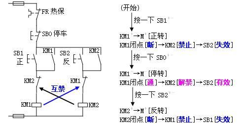 反转电路改造成PLC控制