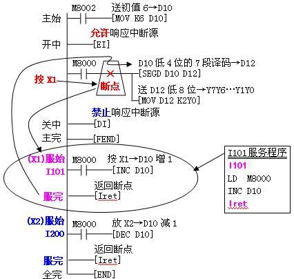 plc中断梯形图编程举例