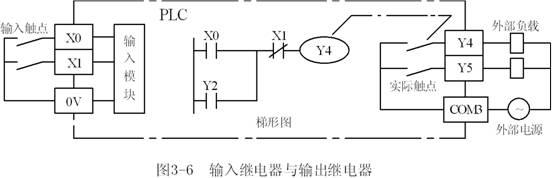 FX系列PLC梯形图中的编程元件的名称有字母和数字组成,他们分别表示元件的类型和元件号,如Y10,M129。输入继电器与输出继电器的元件号用八进制数表示,八进制数只有0~7这8个数字符号,遵循逢8进1的运算规则。例如,八进制数X17和X20是两个相邻的整数。表33给出了FX