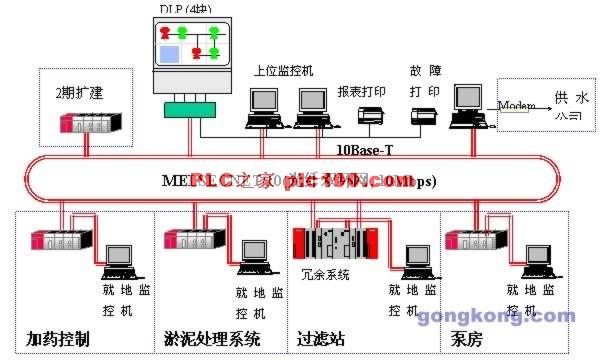 系统采用清晰的两层网络,上位计算机间采用以太网,控制器间采10M的高速MELSECNET/10双环光缆网络。   MELSECNET/10控制网络具备环路切换、环路回送及浮动主站等功能,确保整个控制系统具有高度的安全和可靠性。   通过在上位监控计算机上安装MELSECNET/10网的PCI通信板卡,可以将上位监控计算机直接连入10网中,从而保证上位机采集数据的实时性。   就地PLC控制站上配置串行通信模块,连接就地计算机监控系统。