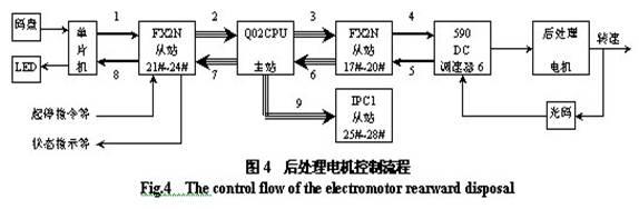 fx2n 32er内部电路图