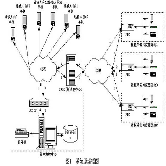 利用fx2 plc实现基于gsm公网远程通信的设计
