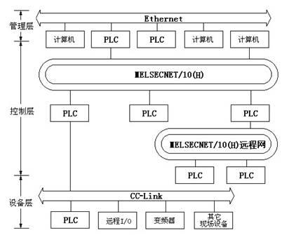 三菱公司PLC联网的网络结构原理