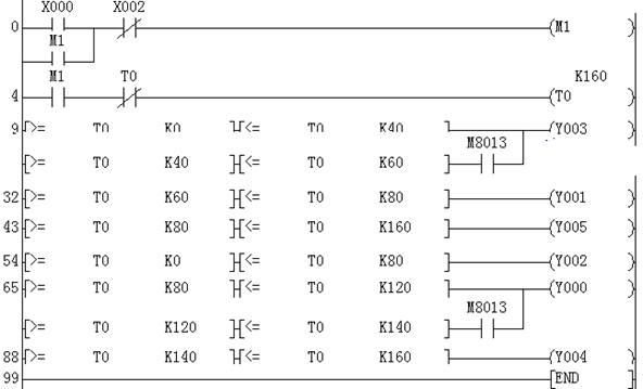 交通灯控制梯形图