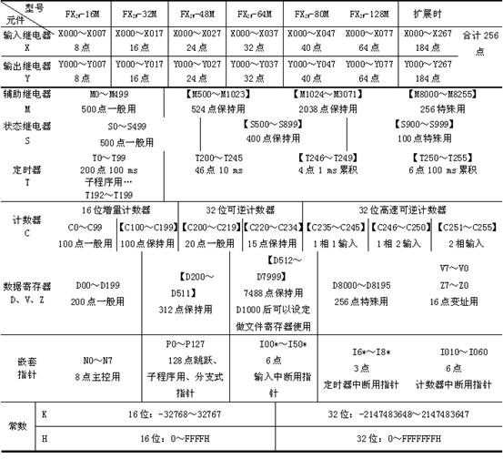 三菱FX系列PLC内部软元件(内部继电器)绍介