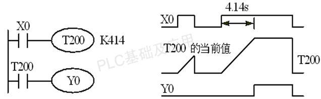 三菱FX系列PLC通用定时器的工作原理图解