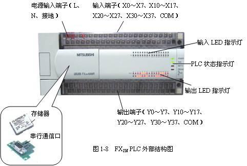 FX2N系列PLC硬件外部结构及型号含意