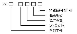 FX系列PLC型号的含义及软硬件的组成