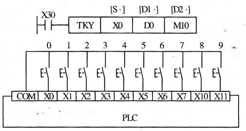 外部I/0设备指令(FNC70~FNC79)