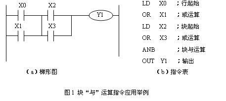 电路块的串,并联(anb,orb)指令举例