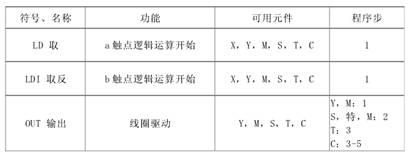三菱FX系列PLC定时器、计数器的程序事项