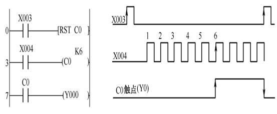 三菱fx系列plc计数器应用梯形图举例
