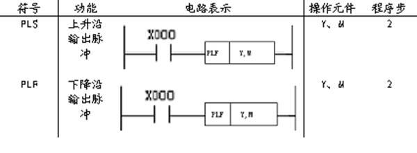 三菱fx系列plc脉冲输出指令的使用注意事项