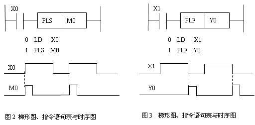 脉冲微分指令主要用于检测输入脉冲的上升沿与下降沿,当条件满足时,产生一个很窄的脉冲信号输出。有PLS、PLF两条指令。 1 PLS指令 PLS指令称为上升沿脉冲微分指令。其功能是:当检测到输入脉冲信号的上升沿时,使操作元件Y或M的线圈得电一个扫描周期,产生一个宽度为一个扫描周期的脉冲信号输出。 该指令的操作元件为输出继电器Y和辅助继电器M,但不含特殊继电器。 PLS指令的使用如图2所示。 2 PLF指令 PLF指令又称为下降沿脉冲指令。其功能是当检测到输入脉冲信号的下降沿时,使操作元件Y或M的线圈得电一个