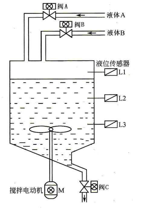 某控制系统有四台电动机m1-m4