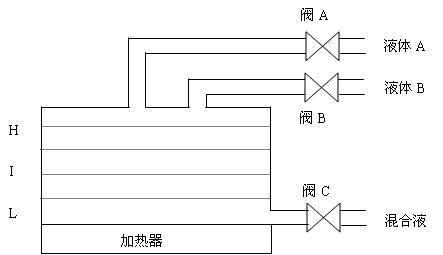 到达i时,x1关闭,阀门x2打开,注入液体b;到达h时,x2关闭,打开加热器r