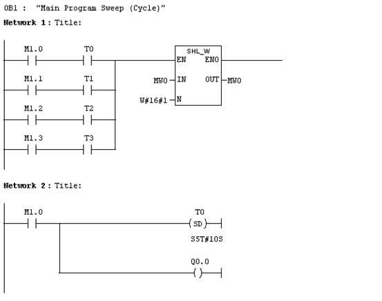 系统控制要求: 交通信号灯: 1、本系统以北向和东向为例,西,南方向类推。 2、北向信号灯的顺序为绿黄红,东向信号灯的顺序为红绿黄。 1、按控制要求绘制程序框图。(20分) 2、编写系统控制程序。(20分) 3、高度系统程序和机电元件使其正确、可靠工作。(40分) 4、系统故障排查。(20分) 程序: