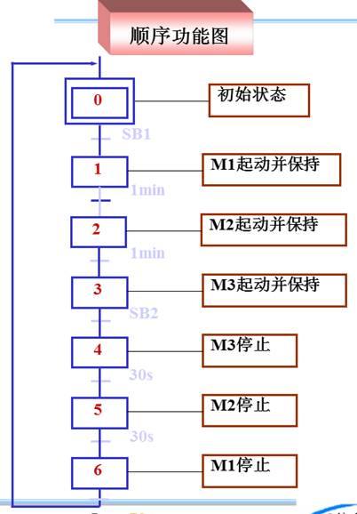 plc电动机顺序控制io接线图及梯形图举例
