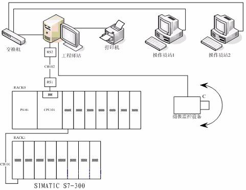 siemens s300 plc在换热站自控系统中的应用