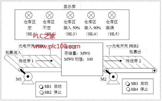 仓库存储plc控制系统设计
