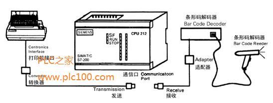 西门子s7 plc自由通信口模式的应用(打印机和条形码)