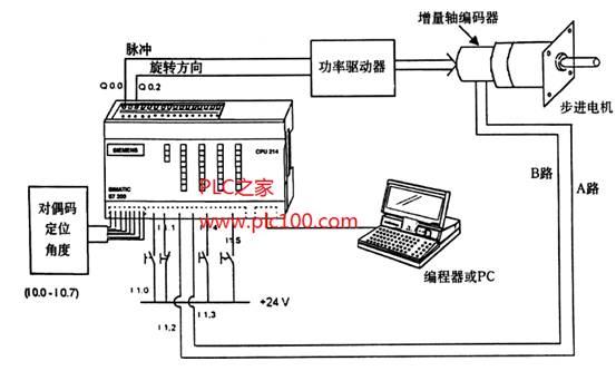 西门子plc传感器实物接线图-用S7 200进行定位控制 监视和位置校正设