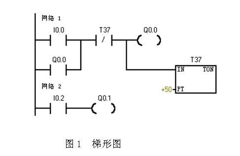 逻辑门电路的编程
