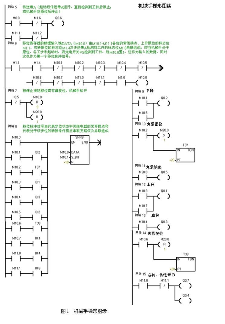 机械手plc控制系统设计