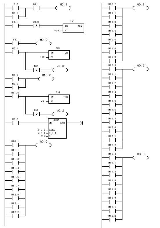 西门子plc数码显示控制系统梯形图和语句表