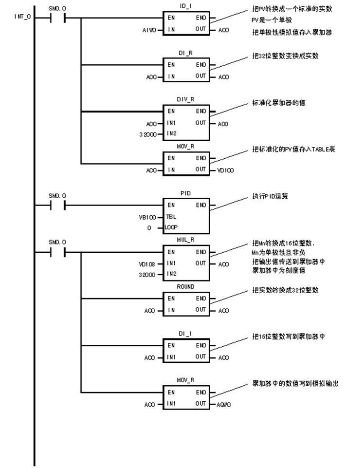 温度控制原理:通过电压加热电热丝产生温度,温度再通过温度变送器变送为电压。加热电热丝时根据加热时间的长短可产生不一样的热能,这就需用到脉冲。输入电压不同就能产生不一样的脉宽,输入电压越大,脉宽越宽,通电时间越长,热能越大,温度越高,输出电压就越高。 PID闭环控制:通过PLC+A/D+D/A实现PID闭环控制,接线图及原理图如图40,41所示。比例,积分,微分系数取得合适系统就容易稳定,这些都可以通过PLC软件编程来实现。