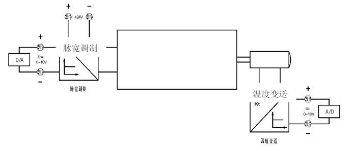 程序设计     如图42所示梯形图模拟量模块以em235或em231 em232为例