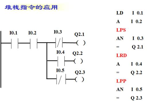 梯形图在使用堆栈指令的注意事项:合理使用LPS、LRD和LPP指令可使程序简化PLC100.COM,但是注意LPS和LPP必须成对使用。用编程软件将梯形图转换为语句表程序时,编程软件会自动地加入LPS、LRD和LPP指令。而写入语句表程序时,必须由用户来写入LPS、LRD和LPP指令。 西门子PLC触点并联指令:O(Or)/ON(Or not)功能举例说明 (1)指令功能 O:或操作,在梯形图中表示并联连接一个常开触点。 ON:或非操作,在梯形图中表示并联连接一个常闭触点。 (2)指令格式如图1所示 梯