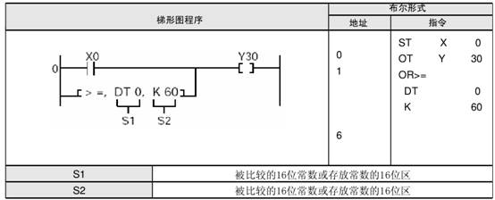 plc逻辑运算指令or使用举例