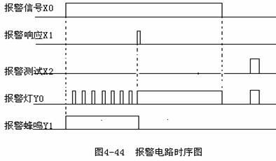 plc报警电路梯形图与时序图