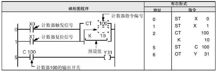 松下fp系列plc的ct计数器梯形图编程举例介绍