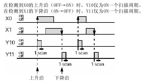 fp1上升沿微分df和下降沿微分df/指令简介