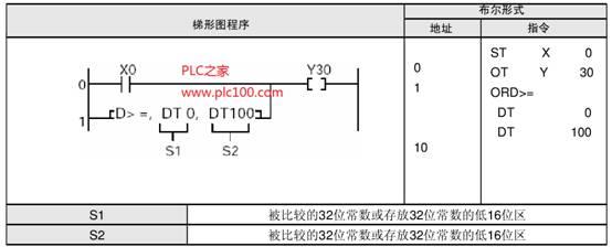 fp1的双字比较逻辑运算指令举例