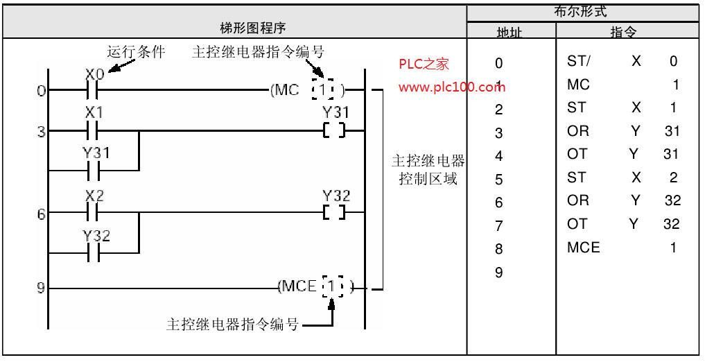 松下PLC主控继电器MC主控继电器结束MCE 当执行条件为ON时,执行MC和MCE之间的程序。 当执行条件为OFF时,MC和MCE之间的输出全部为OFFo 梯形图程序              示例说明 当执行条件X0为ON时,执行由MC1指令到MCE1指令之间的程序。 若执行条件为OFF,则位于MC1和MCE1指令之间的程序不进行输出处理,输出被置为OFF。  当执行条件为ON时,执行MC1和MCE1之间的程序。 当执行条件为OFF状态时,各指令的操作如下:  在使用以卜指令时必须注意,因为这些指令(例